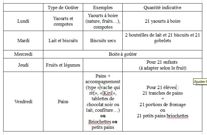types gouter